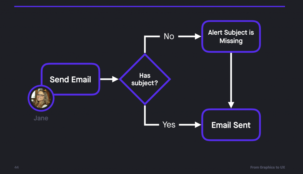 Flow example: Jane sends an email, does it have a subject? If yes, then send the email, if not, alert that the subject is missing